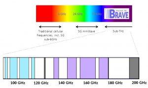 sub-THz spectrum